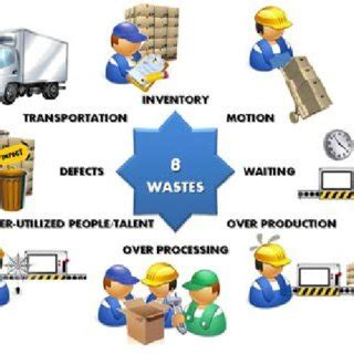 Research proposal for waste management